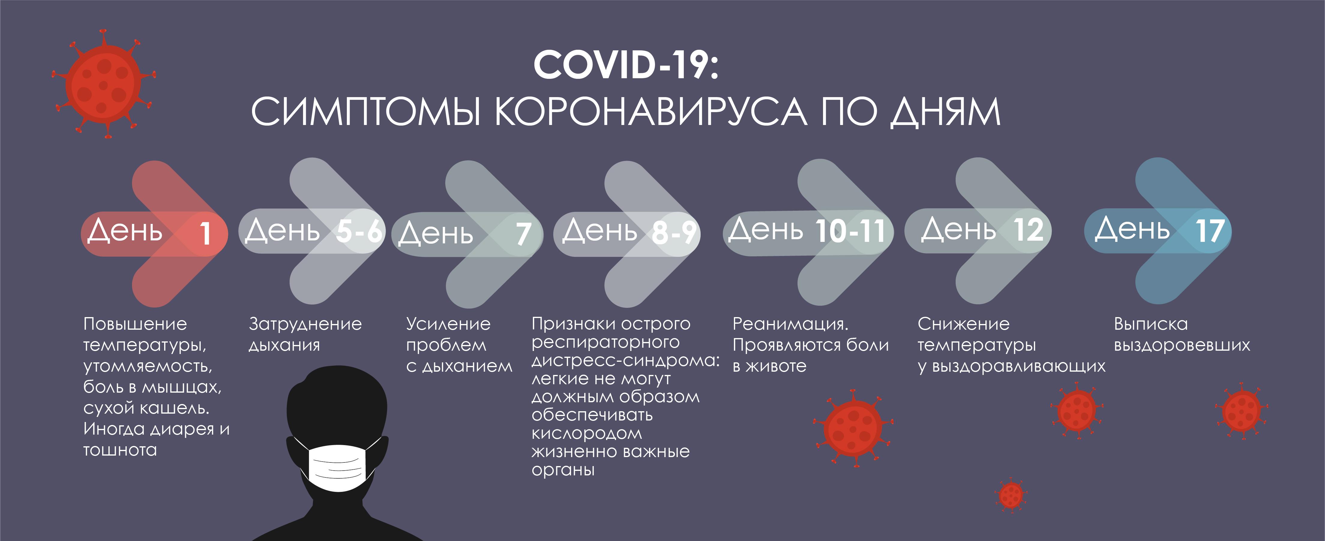 сколько держится температура при коронавирусе
