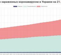В Украине прогнозируют рост заболеваемости коронавирусом