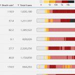 Украина на 19 месте в мировом рейтинге по заболеваемости коронавирусом